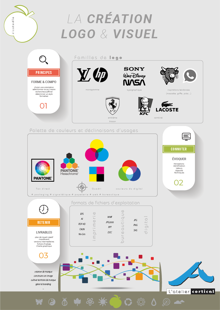 création logo atelier cortical